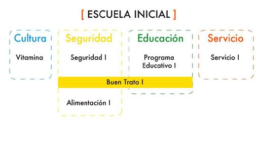 Escuela Inicial