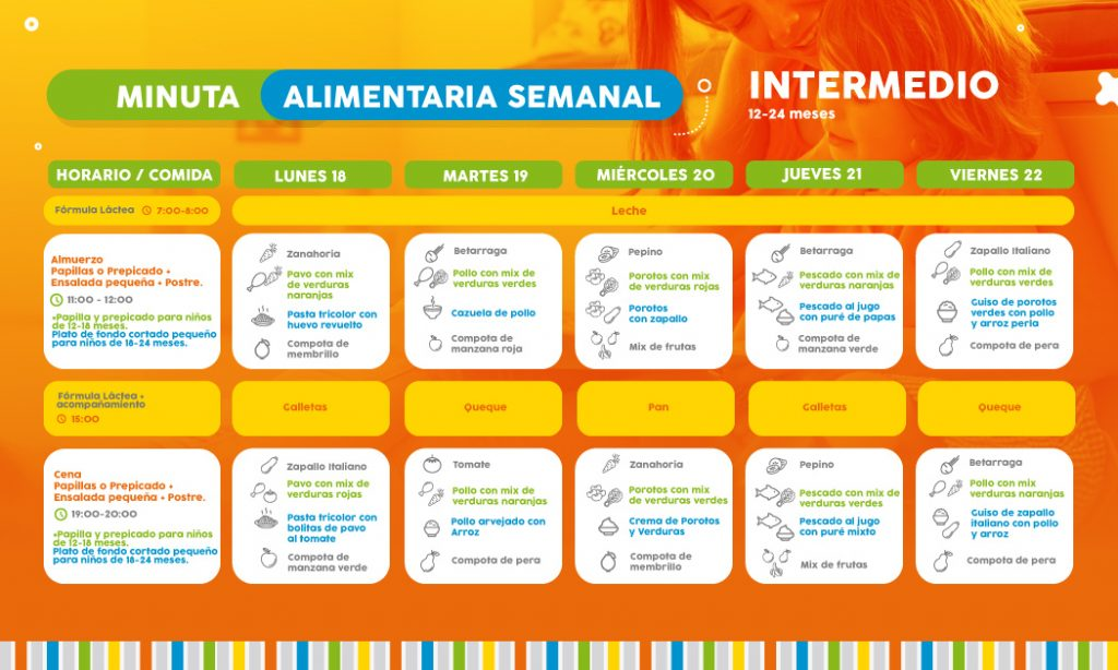 ==> Descarga: Minuta Semanal Nivel Intermedio 1-2 años
