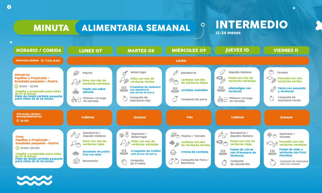 ==> Descarga: Minuta Semanal Nivel Intermedio 12-24 meses