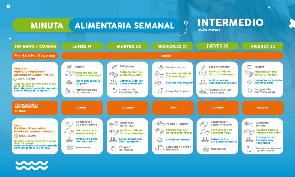 ==> Descarga: Minuta Semanal Nivel Intermedio 1-2 años